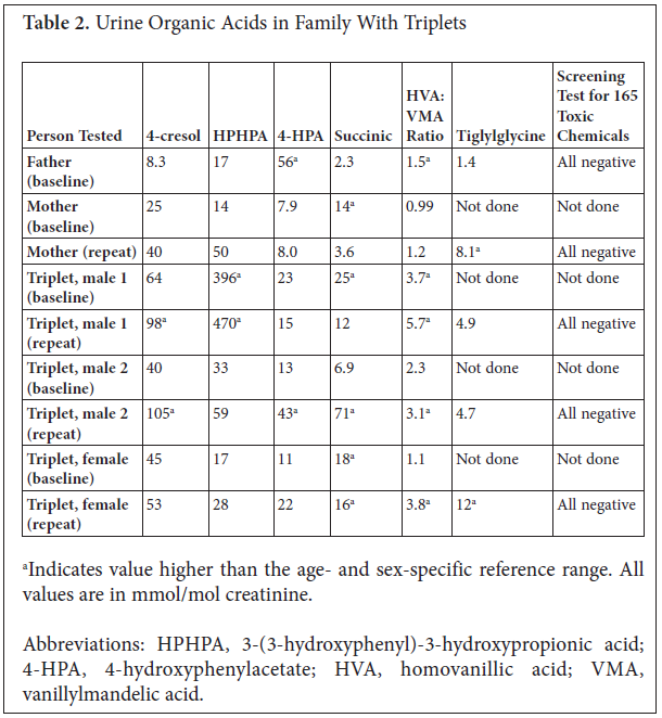 Elevated Urinary Glyphosate And Clostridia Metabolites With Altered